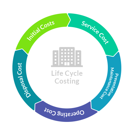 Construction Life Cycle Costing